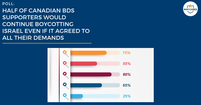 Poll Half of Canadian BDS Supporters Would Continue Boycotting Israel Even If It Agreed to All Their Demands (2)